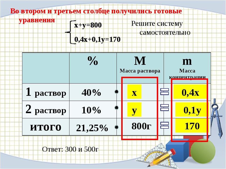 Во втором и третьем столбце получились готовые уравнения 40% 10% 21,25% 800г...