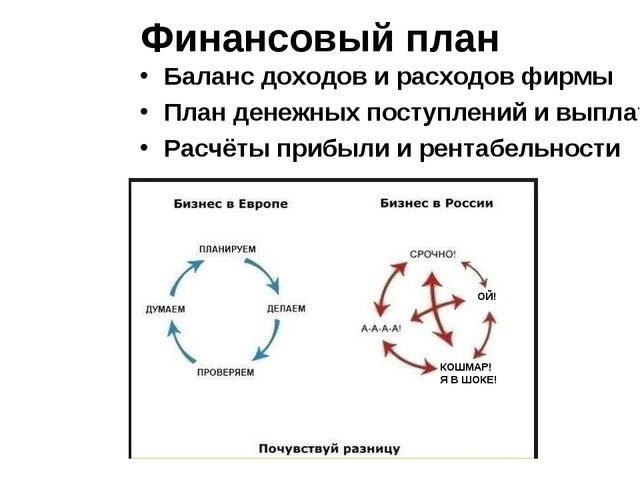 Финансовый план Баланс доходов и расходов фирмы План денежных поступлений и в...