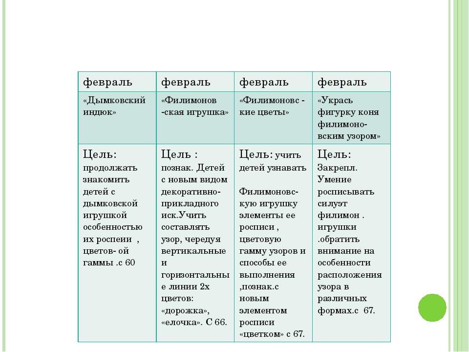 февраль февраль февраль февраль «Дымковскийиндюк» «Филимонов -скаяигрушка» «Ф...
