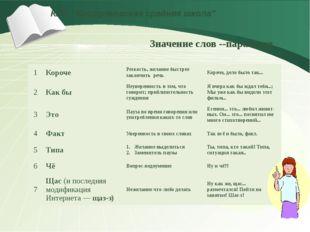 """КГУ """"Костряковская средняя школа"""" Значение слов --паразитов 1 Короче Резкост"""