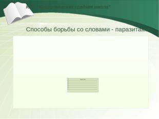 """КГУ """"Костряковская средняя школа"""" Способы борьбы со словами - паразитами LOGO"""