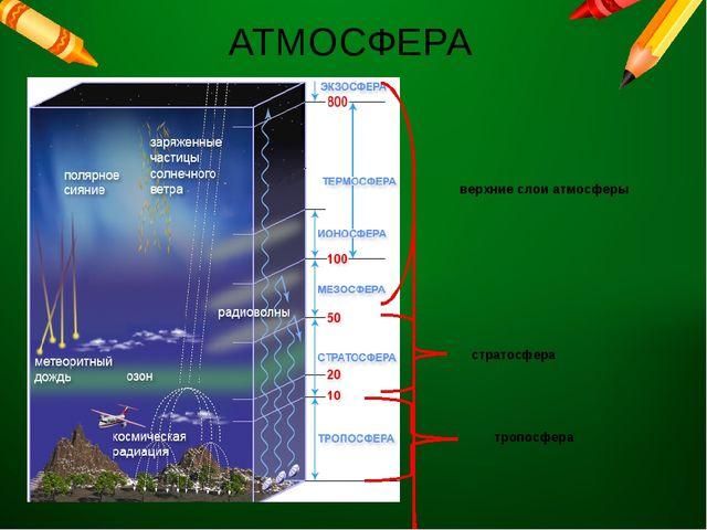 АТМОСФЕРА верхние слои атмосферы тропосфера стратосфера