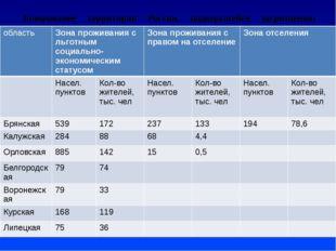 Зонирование территории России, подвергшейся загрязнению вследствие аварии на