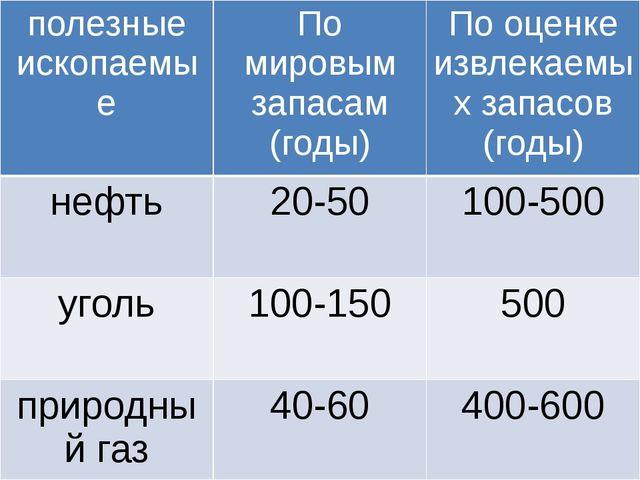 полезныеископаемые По мировым запасам (годы) По оценке извлекаемых запасов (...