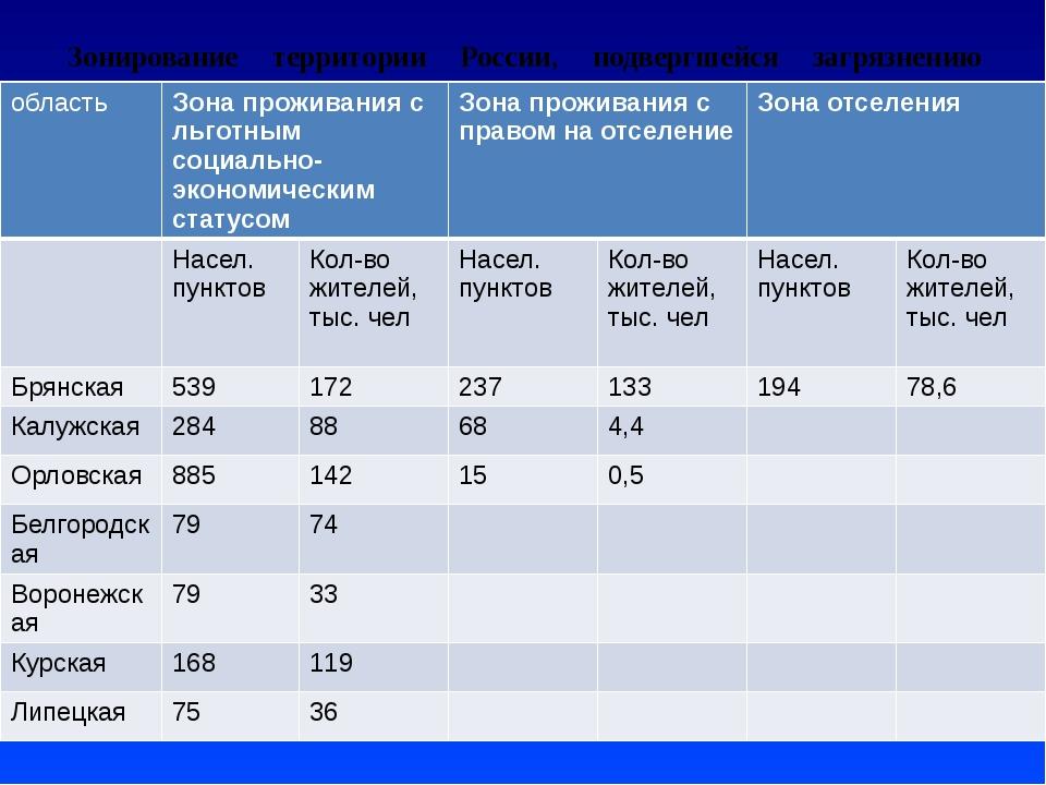 Зонирование территории России, подвергшейся загрязнению вследствие аварии на...