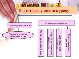 Подготовка учителя к уроку Предварительный этап Непосредственный этап Примерн