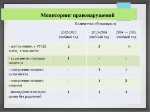 Мониторинг правонарушений Количество обучающихся 2012-2013 учебный год 2013-2