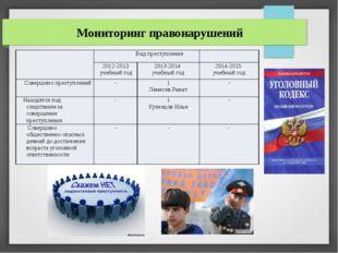Мониторинг правонарушений Вид преступления 2012-2013 учебныйгод 2013-2014 уч