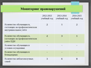 Мониторинг правонарушений 2012-2013 учебный год 2013-2014 учебный год 2014-20