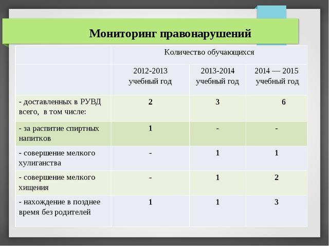 Мониторинг правонарушений Количество обучающихся 2012-2013 учебный год 2013-2...