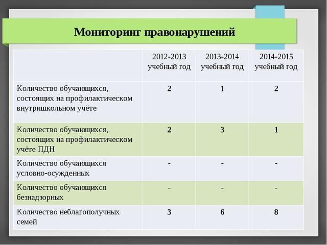Мониторинг правонарушений 2012-2013 учебный год 2013-2014 учебный год 2014-20...