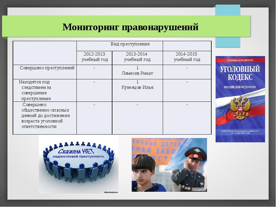 Мониторинг правонарушений Вид преступления 2012-2013 учебныйгод 2013-2014 уч...
