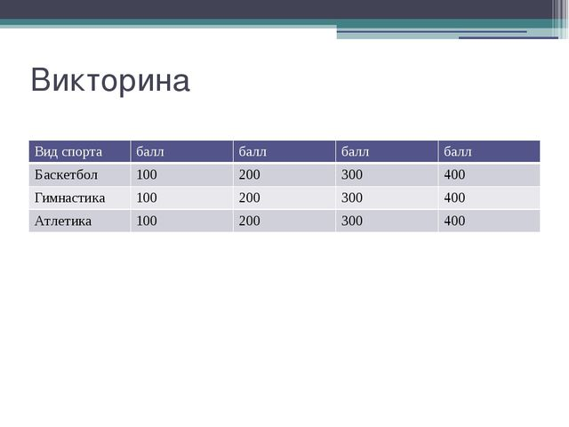 Викторина Вид спорта балл балл балл балл Баскетбол 100 200 300 400 Гимнастика...