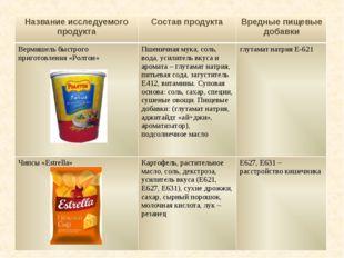 Название исследуемого продуктаСостав продуктаВредные пищевые добавки Вермиш