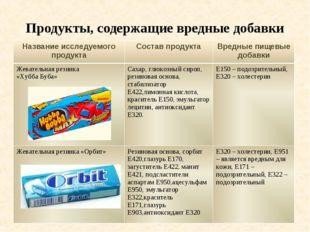 Продукты, содержащие вредные добавки Название исследуемого продуктаСостав пр