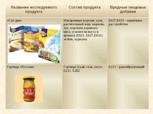 Название исследуемого продуктаСостав продуктаВредные пищевые добавки «Суп