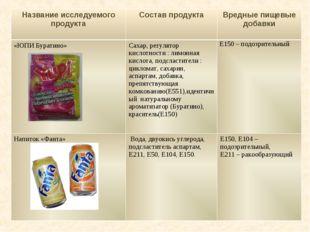 Название исследуемого продуктаСостав продуктаВредные пищевые добавки «ЮПИ Б