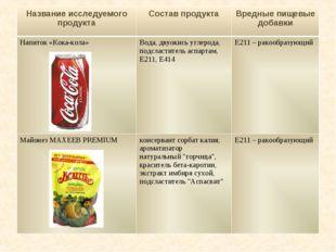 Название исследуемого продуктаСостав продуктаВредные пищевые добавки Напито