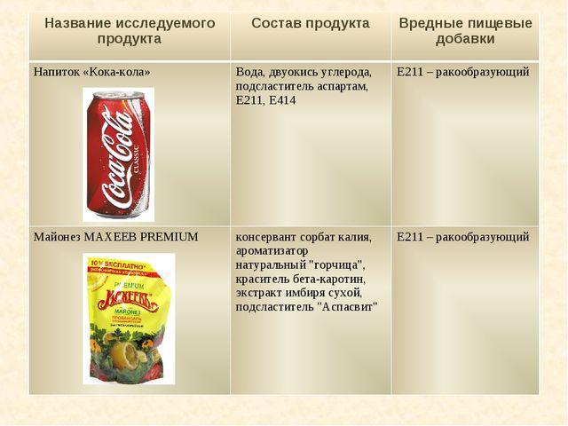 Название исследуемого продуктаСостав продуктаВредные пищевые добавки Напито...