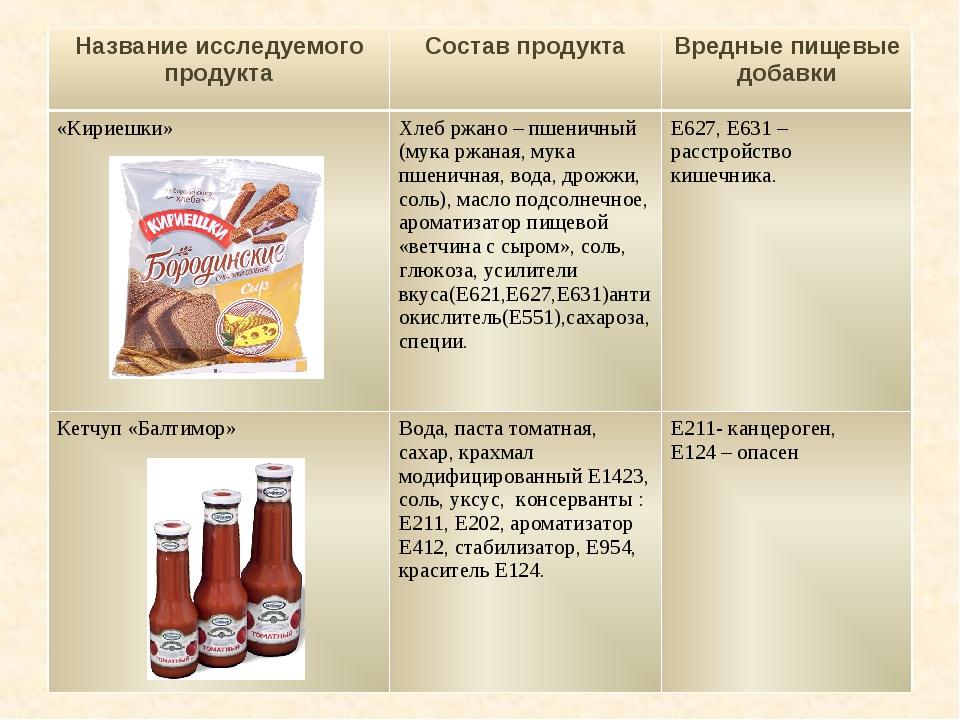 Название исследуемого продуктаСостав продуктаВредные пищевые добавки «Кирие...