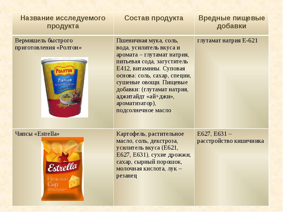 Название исследуемого продуктаСостав продуктаВредные пищевые добавки Вермиш...