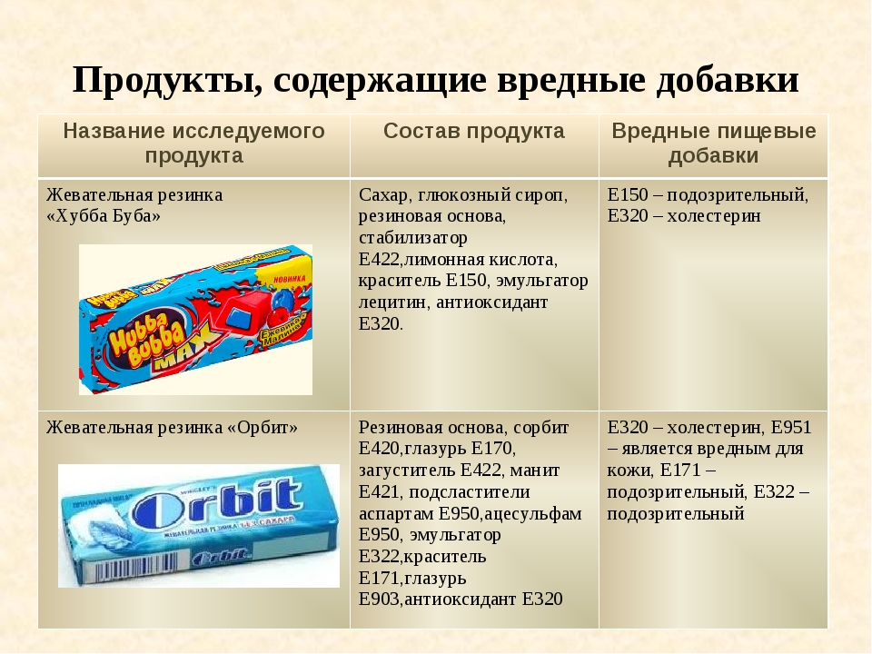Продукты, содержащие вредные добавки Название исследуемого продуктаСостав пр...