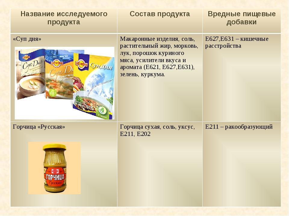 Название исследуемого продуктаСостав продуктаВредные пищевые добавки «Суп...