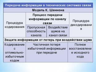 Система основных понятий Передача информации в технических системах связи Мо