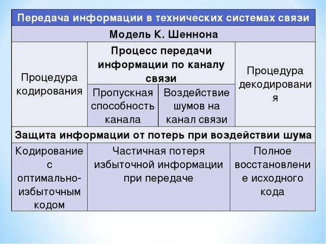 Система основных понятий Передача информации в технических системах связи Мо...