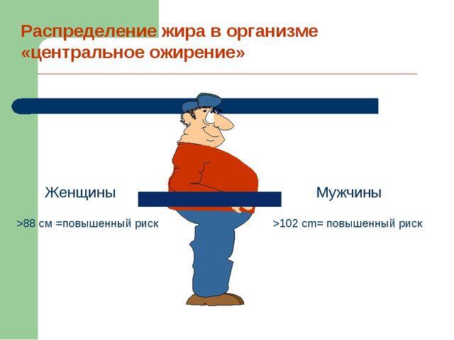 Распределение жира в организме «центральное ожирение» Женщины >88 см =повышен...