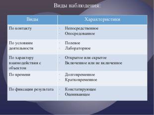 Виды наблюдения: Виды Характеристики По контакту Непосредственное Опосредован