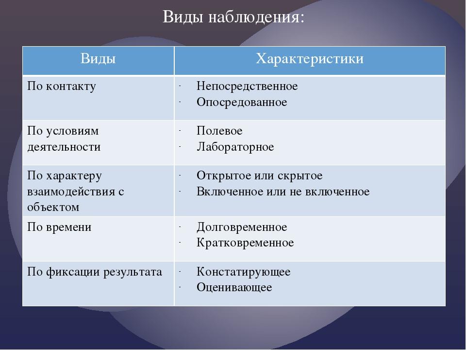 Виды наблюдения: Виды Характеристики По контакту Непосредственное Опосредован...