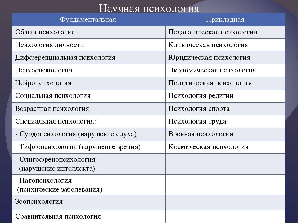 Научная психология Фундаментальная Прикладная Общая психология Педагогическая...