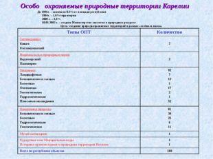 Особо охраняемые природные территории Карелии До 1991г. – занимали 0,3% от пл