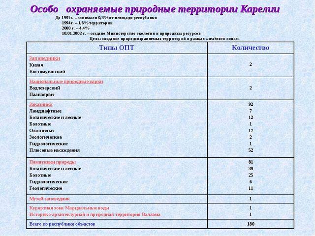 Особо охраняемые природные территории Карелии До 1991г. – занимали 0,3% от пл...
