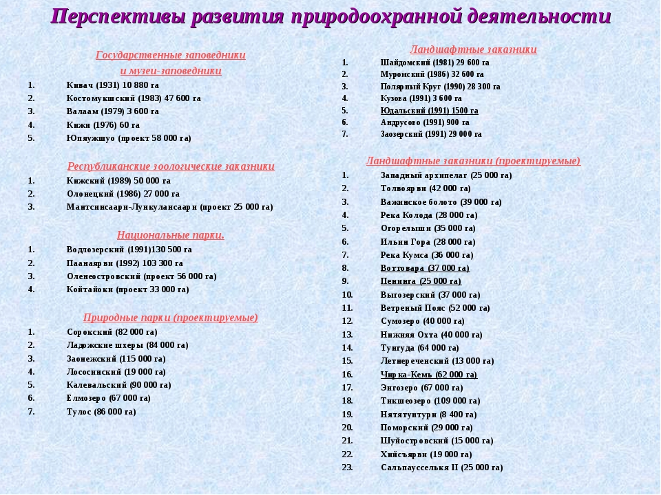 Перспективы развития природоохранной деятельности Государственные заповедники...