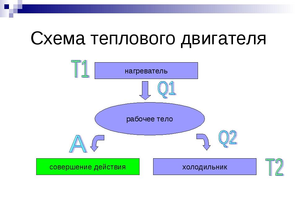 Схема теплового двигателя нагреватель рабочее тело холодильник совершение дей...
