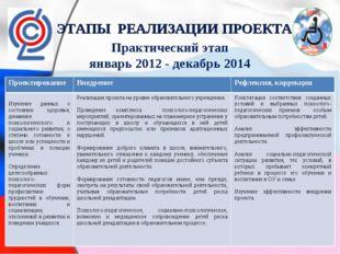 ЭТАПЫ РЕАЛИЗАЦИИ ПРОЕКТА Практический этап январь 2012 - декабрь 2014 Проекти