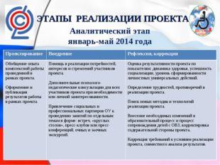 ЭТАПЫ РЕАЛИЗАЦИИ ПРОЕКТА Аналитический этап январь-май 2014 года Проектирован