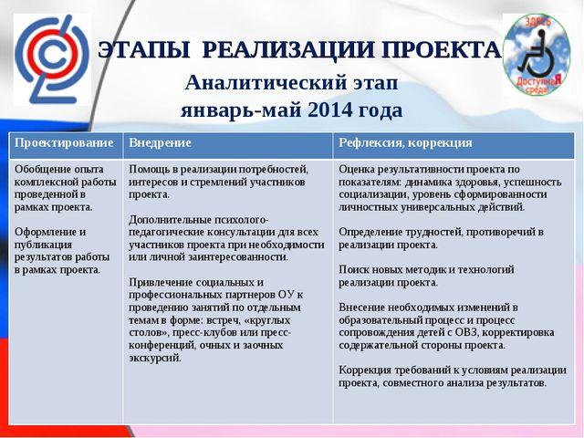 ЭТАПЫ РЕАЛИЗАЦИИ ПРОЕКТА Аналитический этап январь-май 2014 года Проектирован...