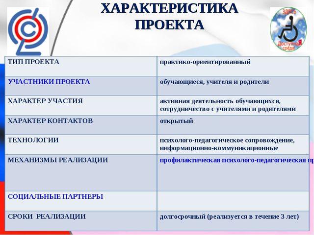 ХАРАКТЕРИСТИКА ПРОЕКТА ТИП ПРОЕКТА практико-ориентированный УЧАСТНИКИ ПРОЕКТ...