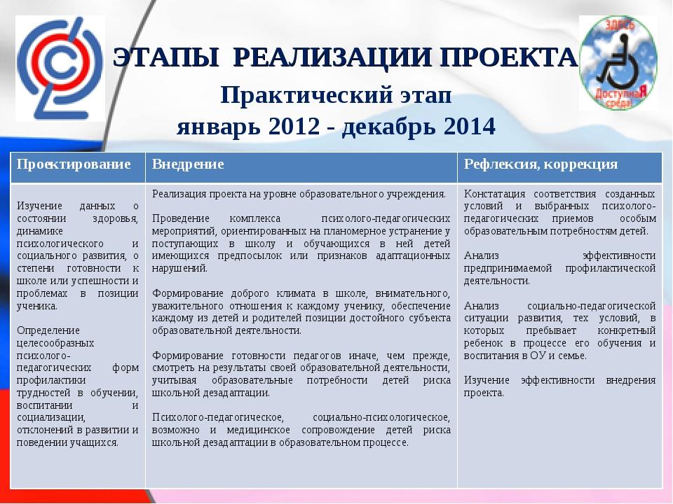 ЭТАПЫ РЕАЛИЗАЦИИ ПРОЕКТА Практический этап январь 2012 - декабрь 2014 Проекти...