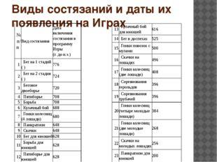 Виды состязаний и даты их появления на Играх № п/п Вид состязания Дата включе