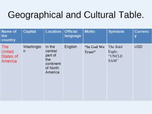 Geographical and Cultural Table. NamecapitalLocation Official languagesym