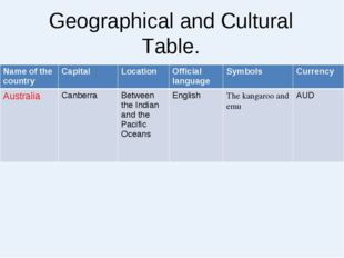 Geographical and Cultural Table. Name of the countryCapitalLocationOfficia