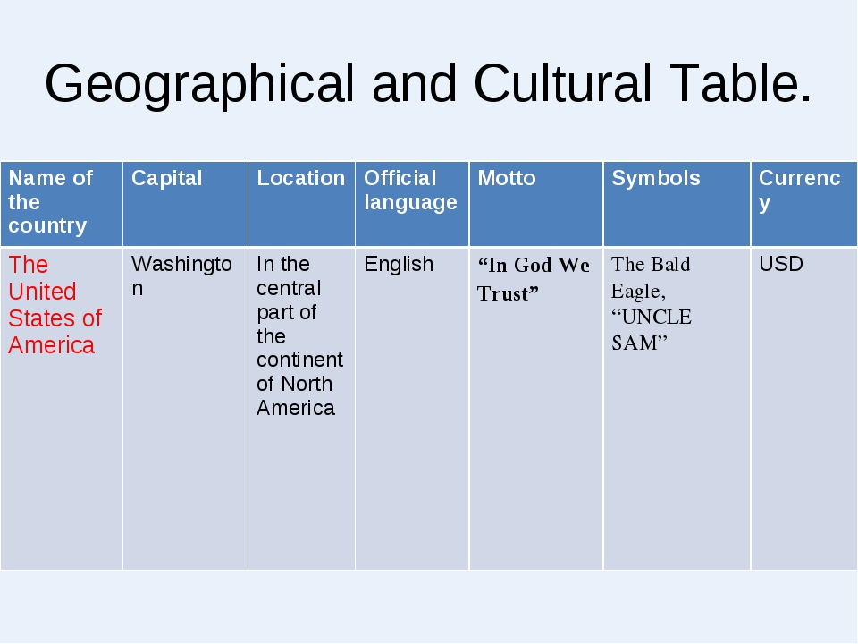 Geographical and Cultural Table. NamecapitalLocation Official languagesym...