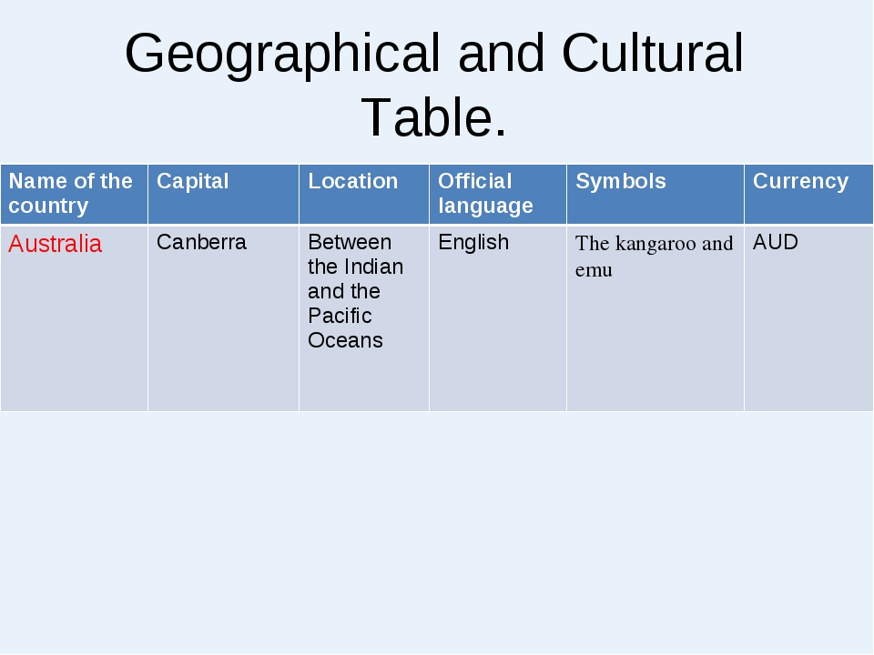 Geographical and Cultural Table. Name of the countryCapitalLocationOfficia...