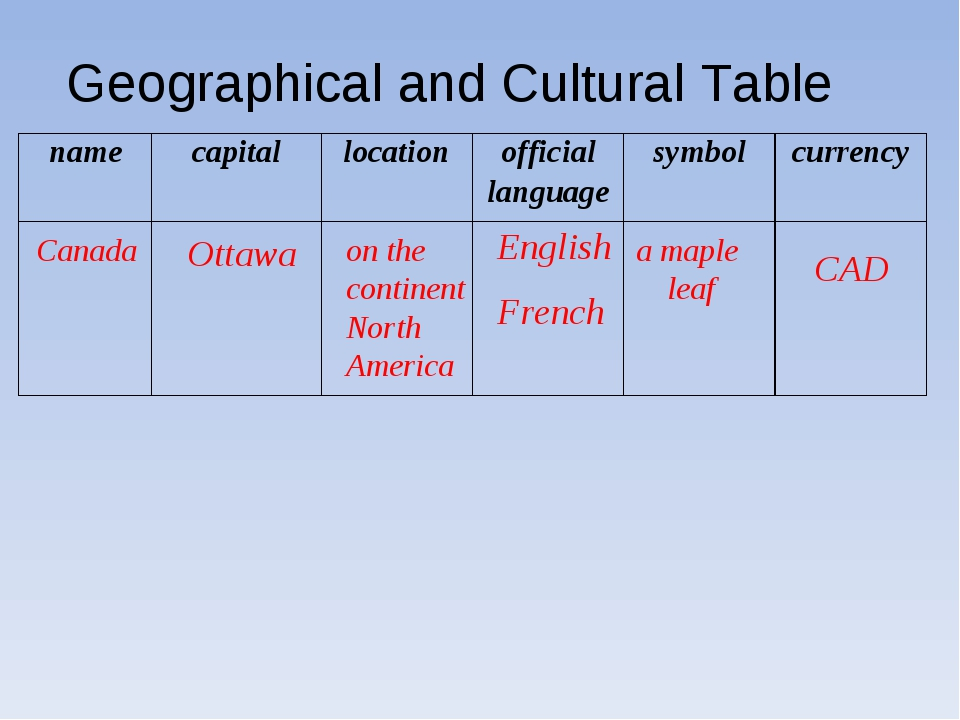 Canada Ottawa on the continent North America English French a maple leaf CAD...