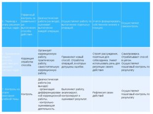5. Переход к этапу решения частных задач. Первичный контроль за правильность