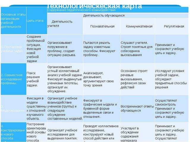 Технологическеская карта Основные этапы организации учебной деятельности Цель...
